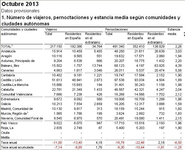 Datos anuales Turismo Rural